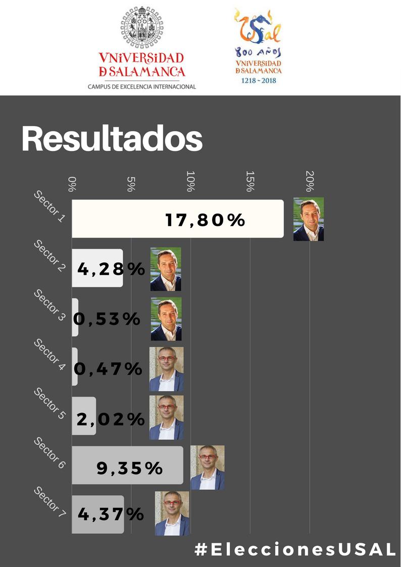 Elecciones al Rectorado de la Universidad de Salamanca 2017