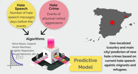 Modelando el discurso de odio y el crimen de odio. Fuente: PHARM
